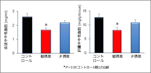 魚油の摂取による血液中と肝臓中の中性脂肪の低減効果のグラフ